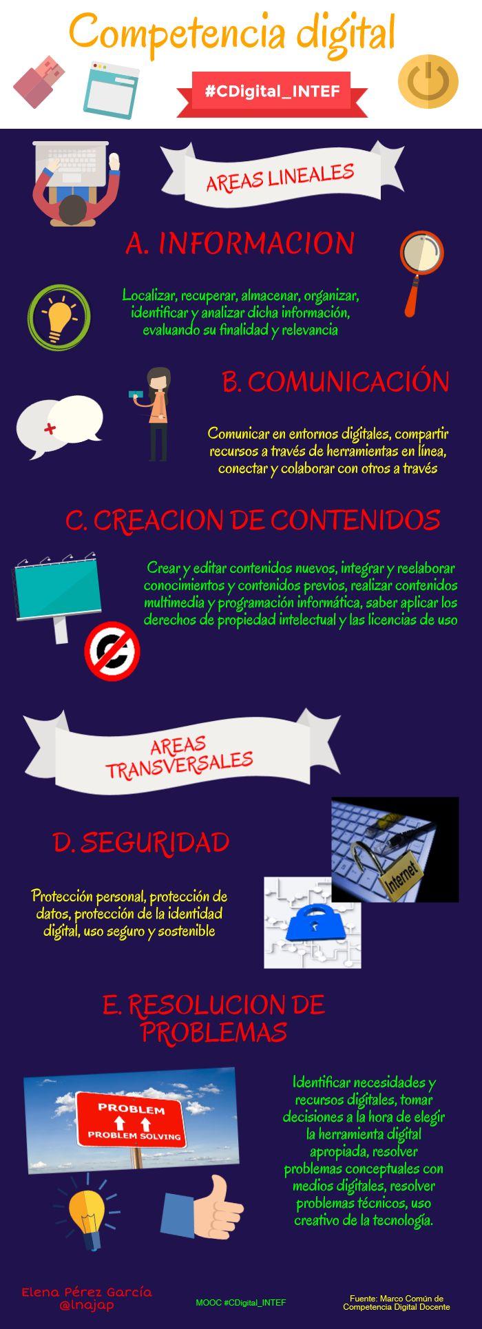 Infografía MOOC #CDigital_INTEF sobre la CD
