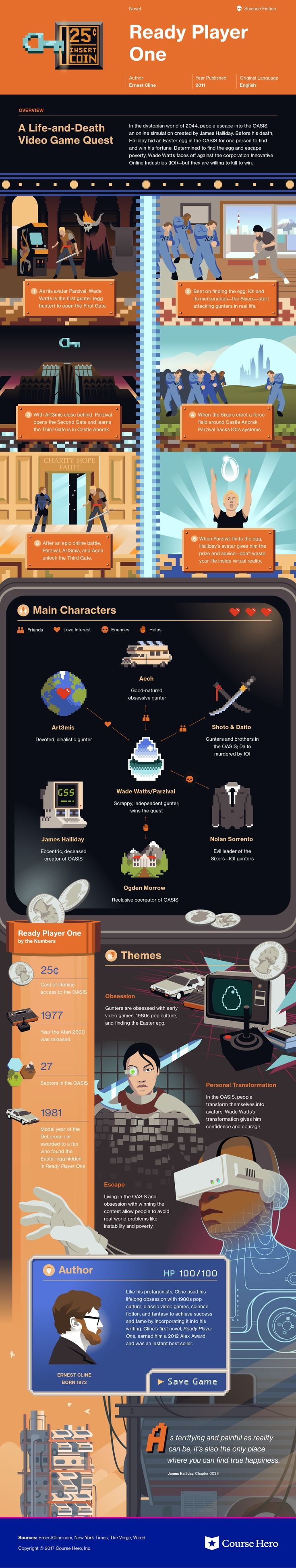 Check out This infographic for Ernest Cline's Ready Player One offers summary and analysis on themes, symbols, and other literary devices found in the text. Explore Course Hero's library of literature materials, including documents, Q&A pairs, and flashcards created by students and educators. https://www.coursehero.com/lit/Ready-Player-One/
