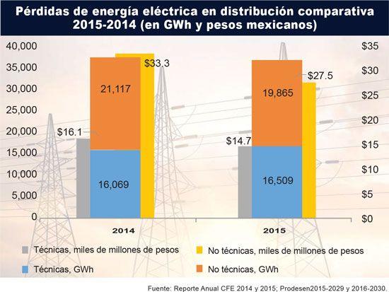 Pérdidas eléctricas en México