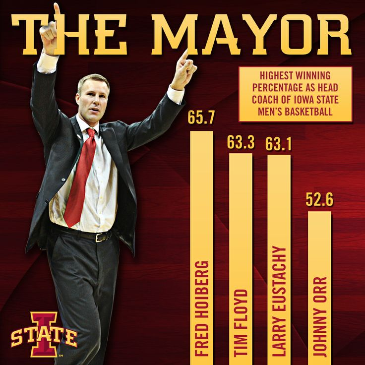 LIKE this? Coach Hoiberg has the highest winning percentage of any coach in Iowa State men's basketball history. #cyclONEnation #winning #Cyclones