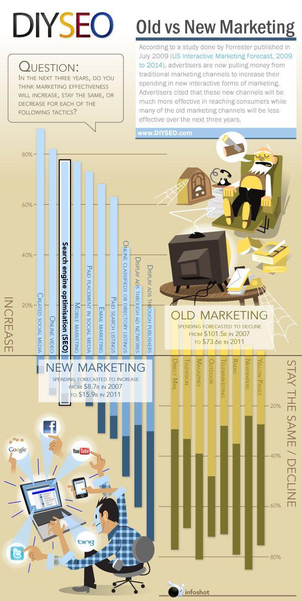 Viejo marketing frente a nuevo marketing #infografia #infographic #marketing