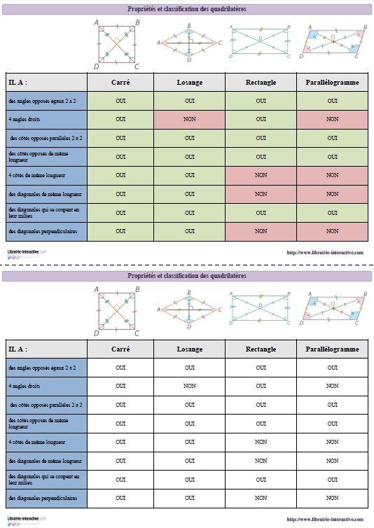 Un tableau récapitulatif des propriétés des principaux quadrilatères qui pourra servir d'exercice ou de référent.