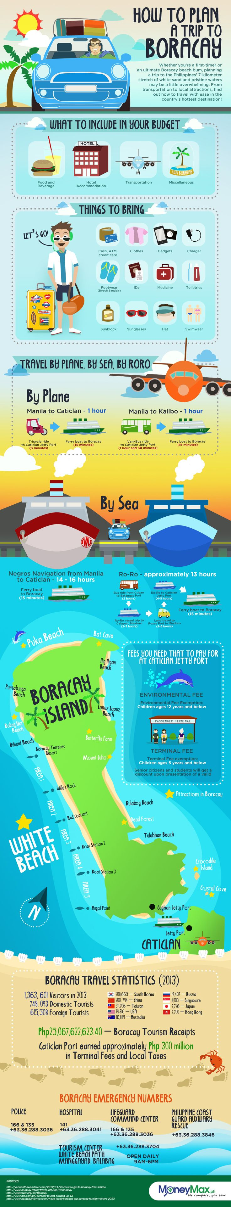 boracay island infographic, How to plan your trip to Boracay island.