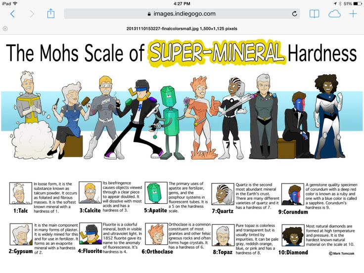 The 25+ best Mohs scale ideas on Pinterest | Geology ...