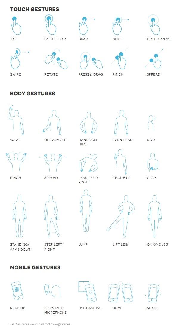 gestures stencils for omnigraffle - Omnigraffle App