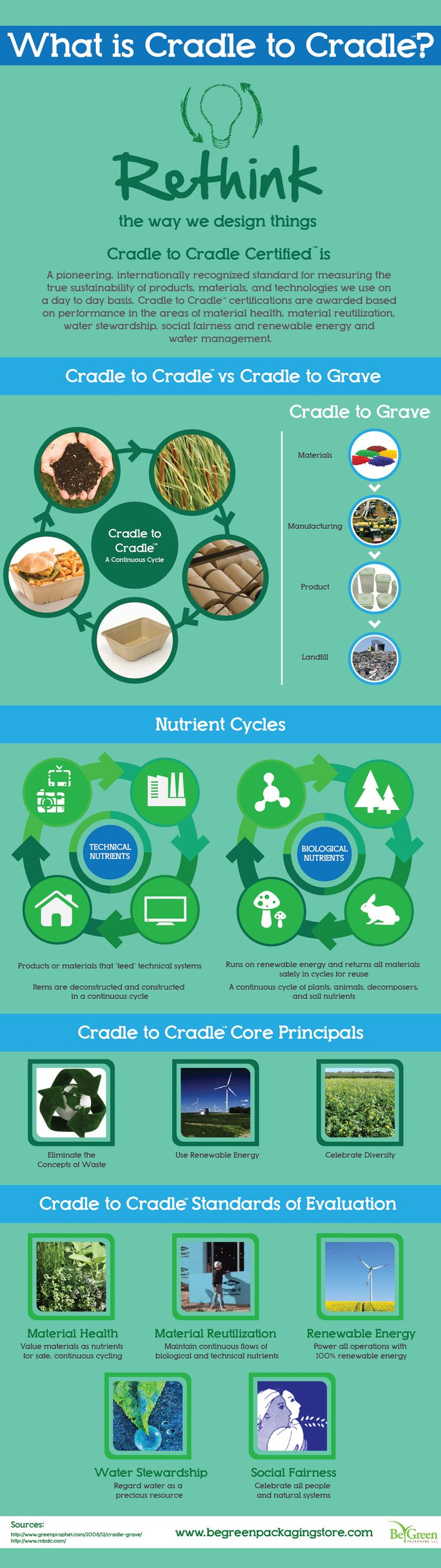 Be Green Packaging is proud to be a Cradle to Cradle certified! #infographic http://begreenpackaging.wordpress.com/2013/02/26/cradle-to-cradle-explained-a-simple-visual-guide-to-understanding-how-it-works-and-why-it-matters/