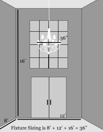 To find the right sizing for an entryway add the length of the room by the width and height of the room in feet. That number is the number in inches the fixture should be. L + W + H = Fixtures in inches