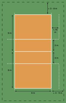 Dimensionesl del campo de voleibol. Fuente: Wikipedia.