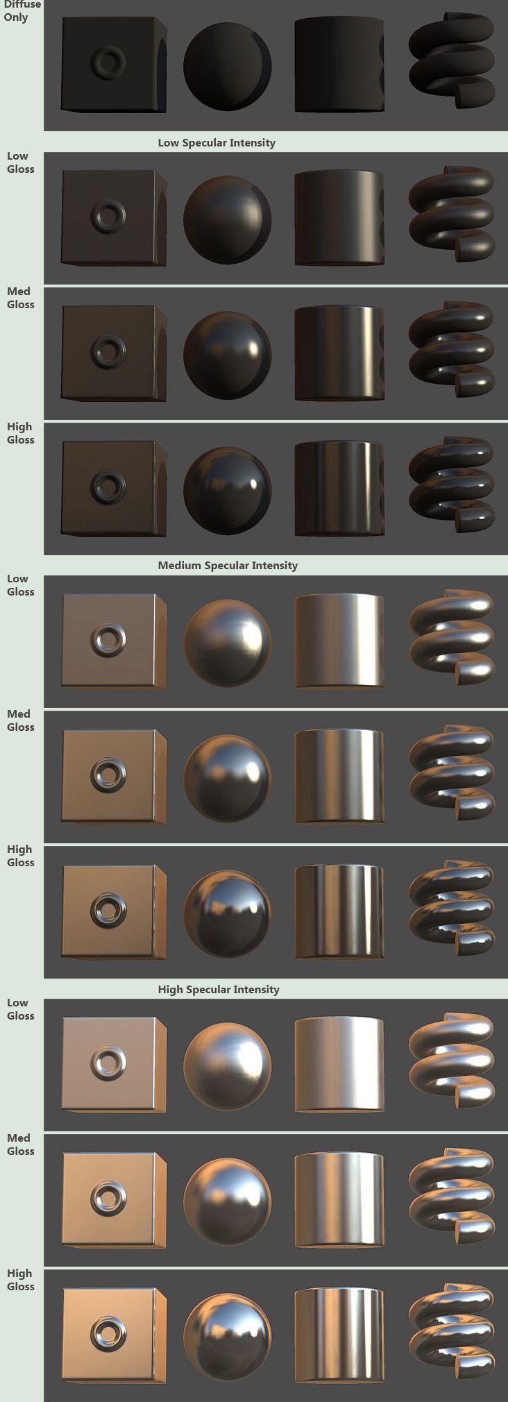 Complex Material Tutorial | Marmoset