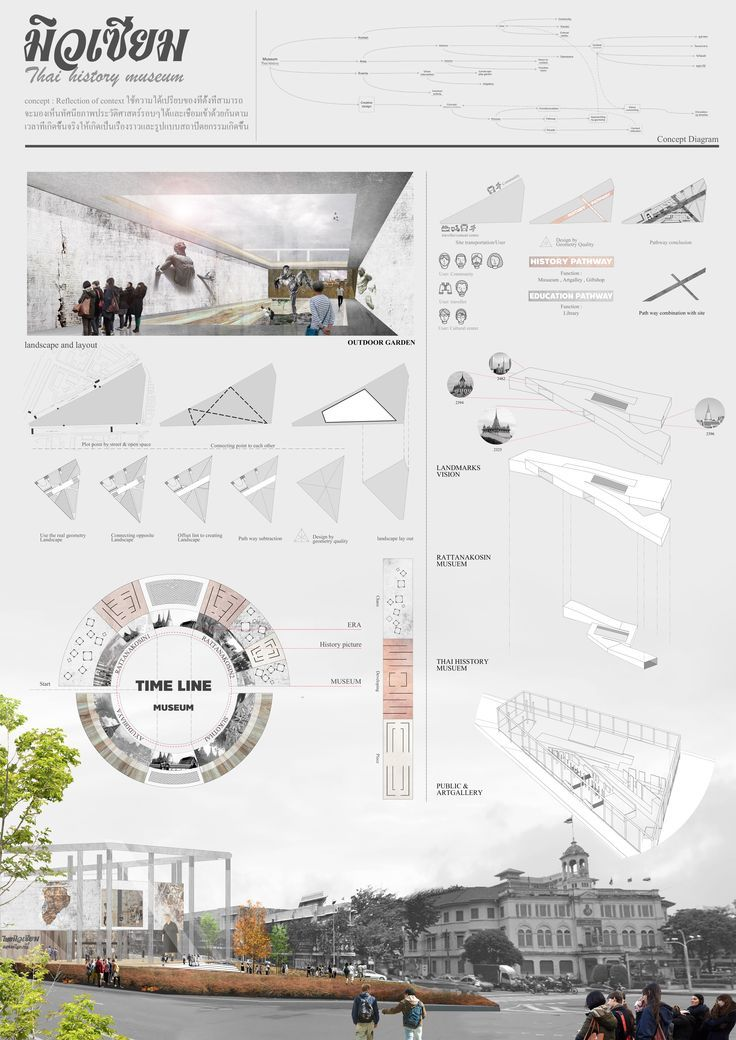 Image result for hand drawn architectural presentation