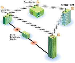 Popularity Of The #Fixed_Wireless_Broadband - The popularity that the internet has gained today it was never been predicted before. Hence as the day progressed there evolved many different ways in which you can access the internet that is from the dial up to the fixed wireless broadband.