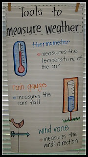 anchor chart for weather tools
