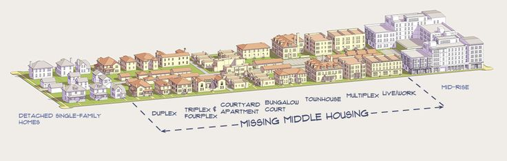 Missing Middle Housing is a range of multi-unit or clustered housing in scale with single-family homes that help meet the demand for walkable urban living.