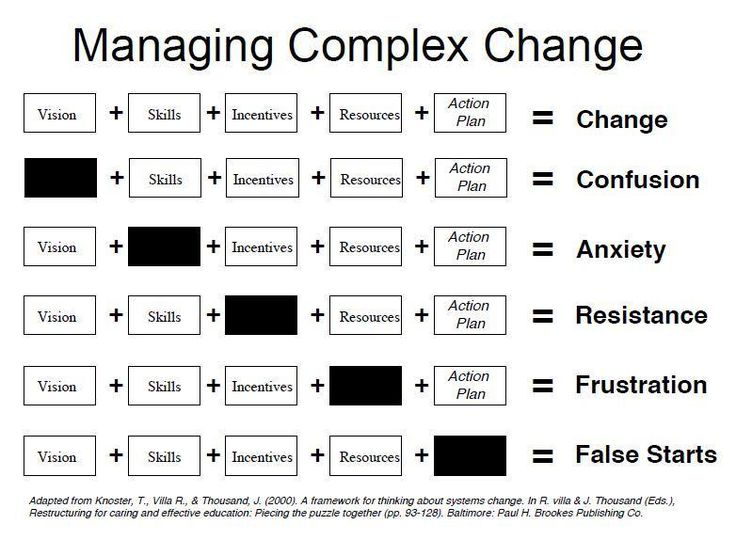 action plan for change Transition plan: 10 steps to creating a major life change  even though you're taking action, the real change will happen in your own awareness walk the path as .