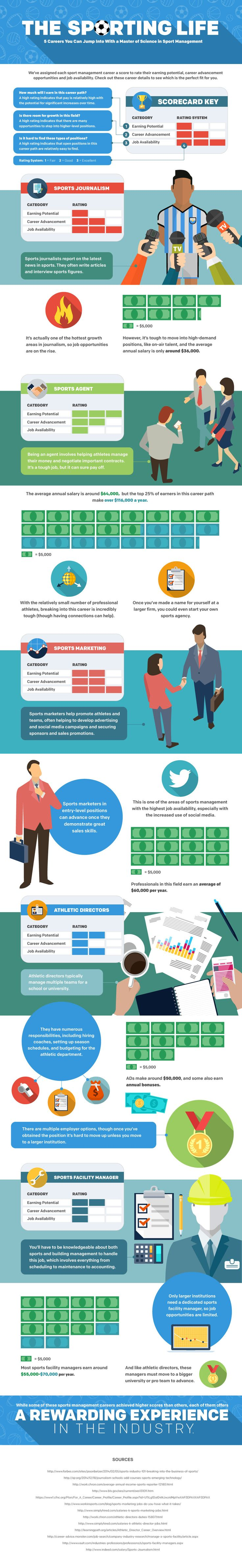 Infographic 5 Careers You Can Jump Into With A Master Of