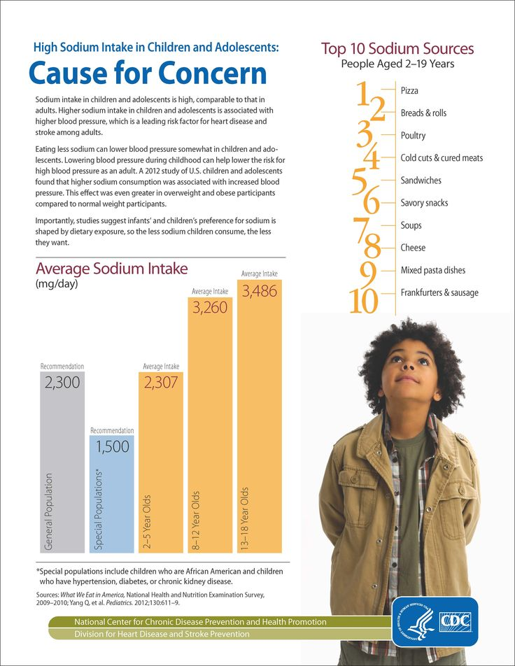 How Much Salt Should My Child Be Eating? Learn more about daily sodium intake.