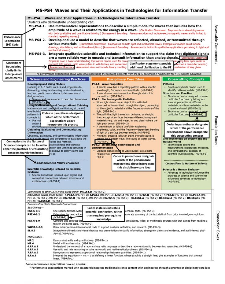 146 best ngss science standards images on pinterest physical how to read the next generation science standards next generation science standards fandeluxe Image collections