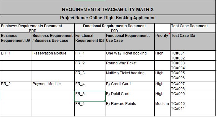 image result for requirement traceability matrix examples