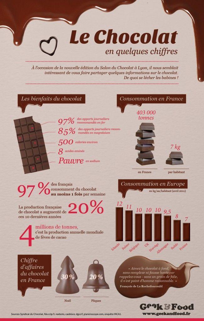 Infographie_chocolat