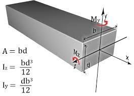 Image result for polar moment of inertia of hollow rectangle