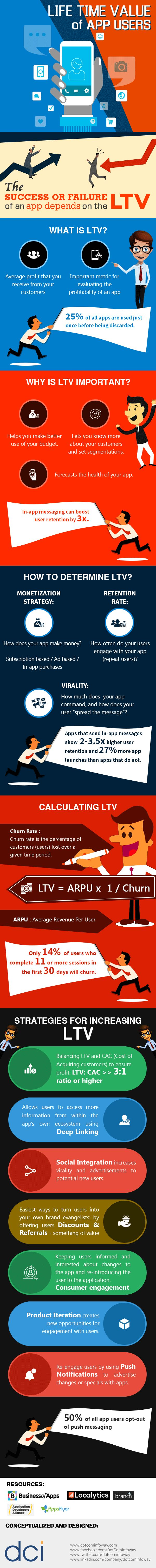 Calculate the Life Time Value of your App Users for Massive Branding and Success…