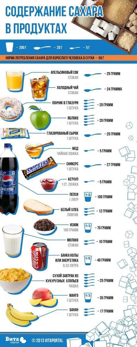 Содержание сахара в продуктах диабет