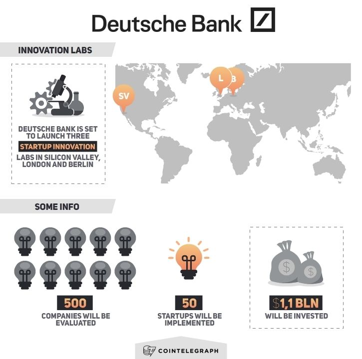 Deutsche Bank Set to Launch 3 'Innovation Labs' to