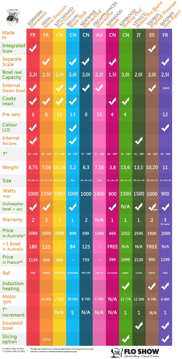 {appliance review} Compare Thermo-appliances in one table