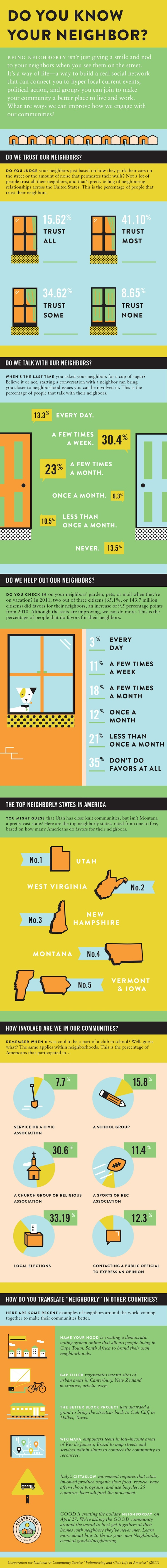An #infographic about what being a neighbor looks like today. Come on everyone, we can do so much better and change this!