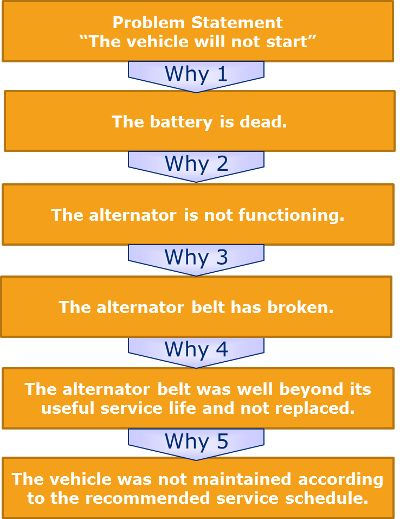5 Whys Template and Root Cause Analysis | Genroe