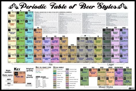 A Peridoc Table of Beer Styles Posters at AllPosters.com