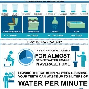 Ways to save water at home reminder don 39 t leave that for Ways to save water at home
