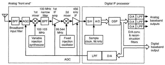 Figure 836 Example Hf Digital Ssb Communication Receiver Block Diagram Audio Eln Pinterest And: Ssb Receiver Block Diagram At Shintaries.co