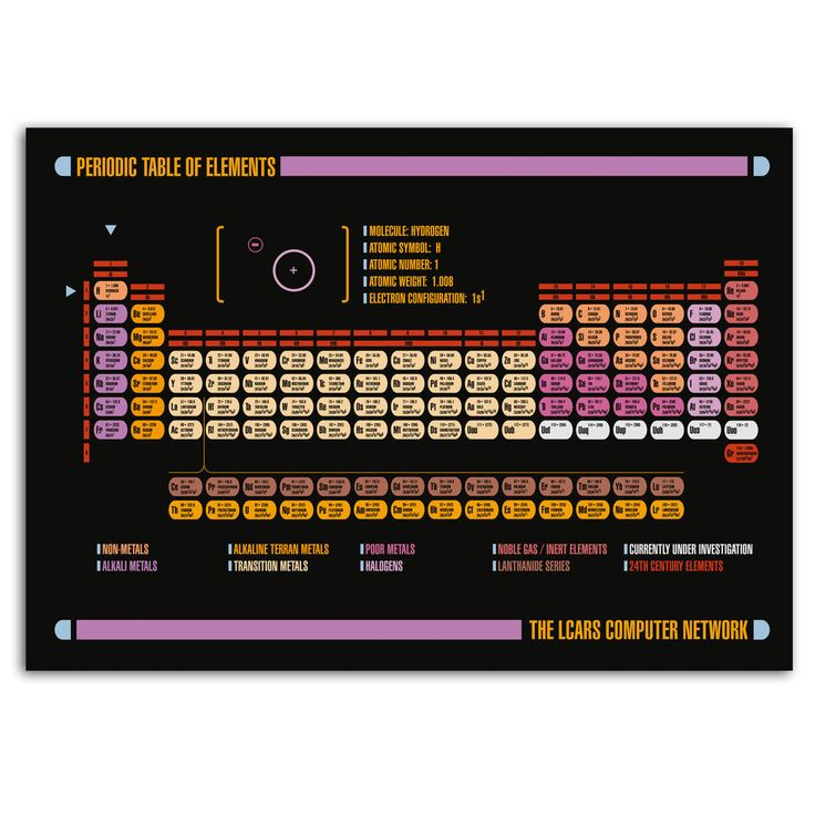 LCARS Periodensystem-Poster | getDigital