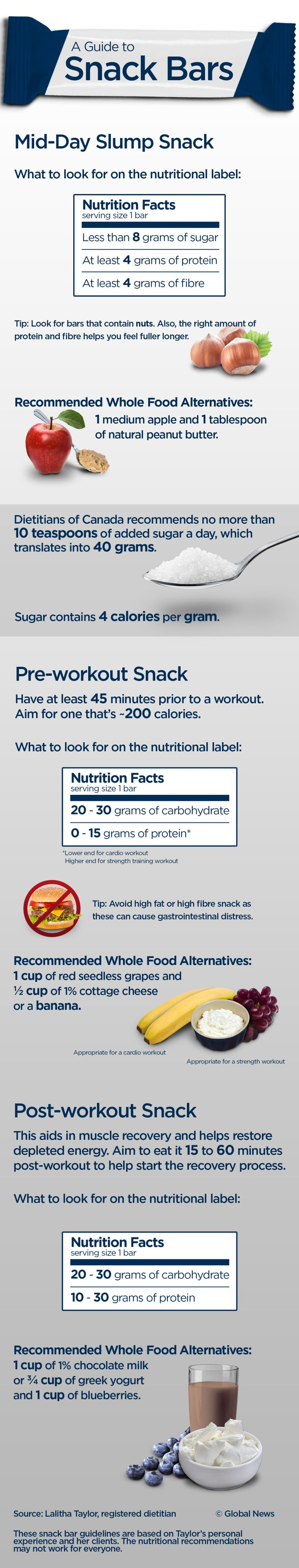 The skinny on snack bars: What to look for on the nutrition label – National