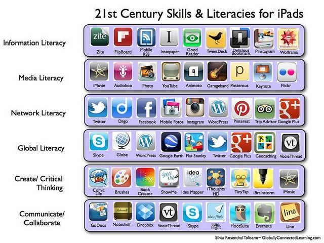 The Top Educational iPad Apps Every Teacher and Student Should Know About (100+)-- from Educational Technology and Mobile Learning