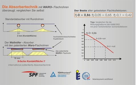 Uitleg solar Wallnofer Vlakke zonneboilers - zeer hoog rendement - gepatenteerd systeem met hogere opbrengst - innovatie - www.eco2all.nl