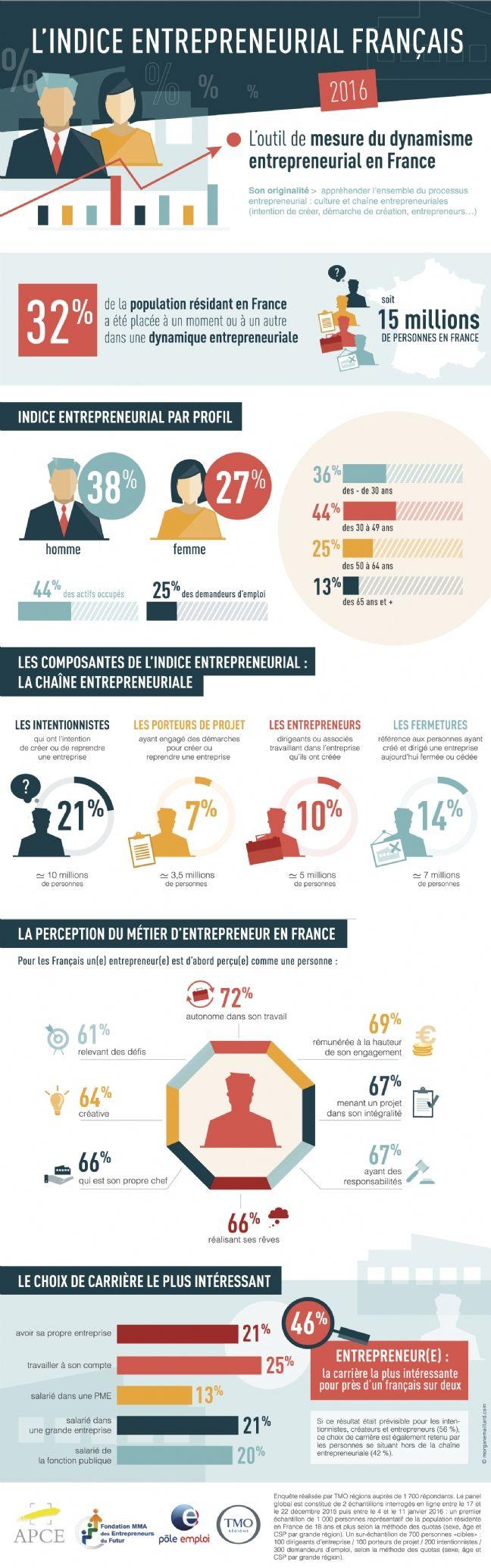 #FRANCE #SWD #GREEN2STAYEntreprendre, la carrière la plus intéressante pour les Français