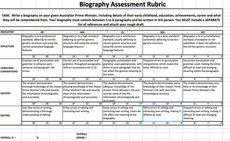 rubric for writing a biography report