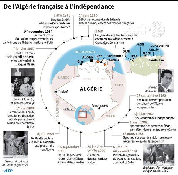 De l'Algérie française à l'indépendance (colonization, Algeria, history)
