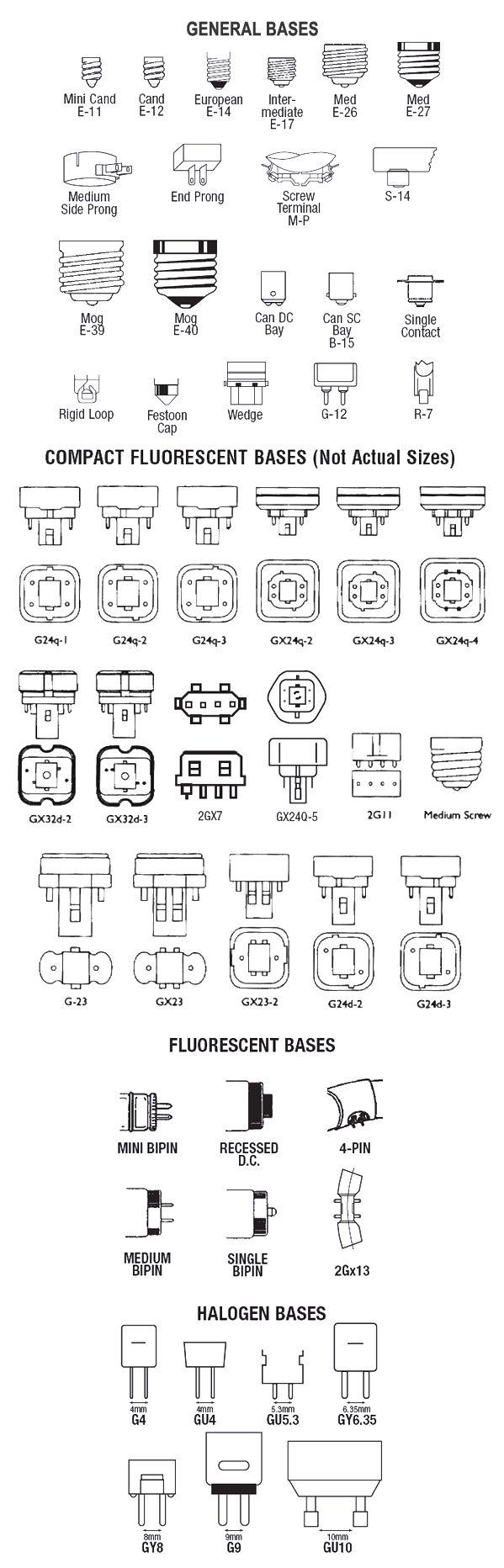 Bathroom light bulb types - Handy Illustrations Of Lightbulb Bases Remember For California Title 24 No Screw