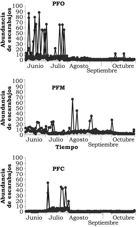 Guzmán-Mendoza, R., Salas-Araiza, M. D., Caltzontzi-Marín, J., Martínez-Yáñez, R., & Pérez-Moreno, L. (2016). Efectos de la fertilización en cultivos de maíz sobre la abundancia y distribución de Macrodactylus nigripes (Coleóptera: Melolonthidae) de las tierras altas del centro de México [Figura 3]. Acta Universitaria, 26(1), 3-11. doi: 10.15174/au.2016.802