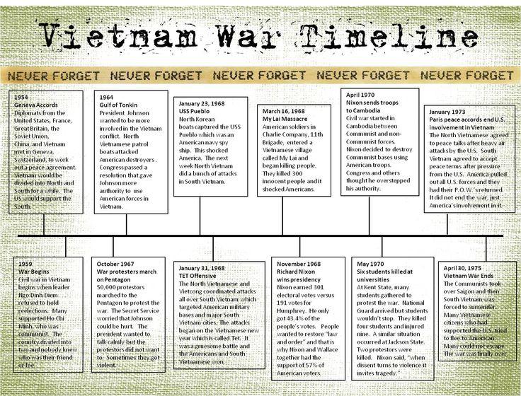 Vietnam War Timeline