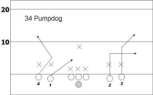 8 on 8 tackle football formation   Flag Football Plays   A dual blog / playbook with free flag football ...