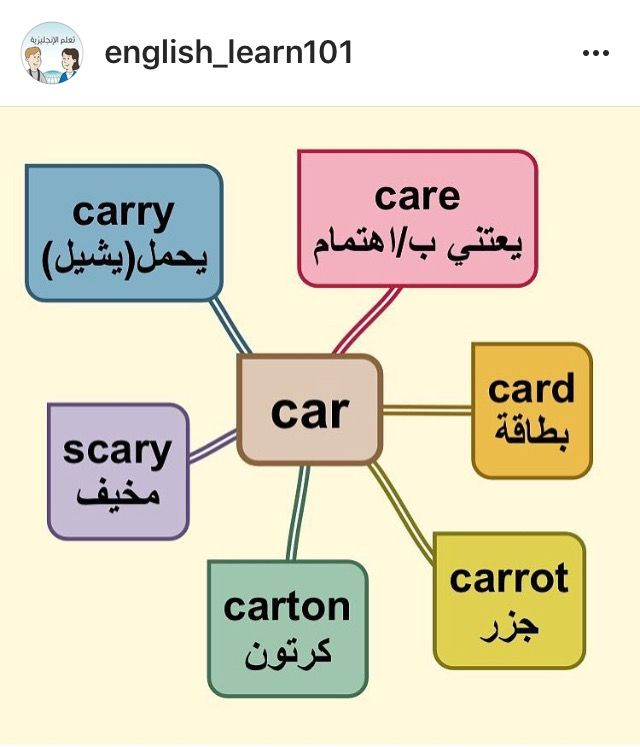 Pin By Walied Hamida On علم اللغة الانجليزية English Words English Language Teaching English Vocabulary