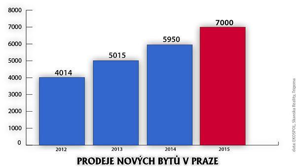 V LOŇSKÉM ROCE SE V PRAZE PRODALO 7 000 BYTŮ Už průběžné zprávy za jednotlivá čtvrtletí roku 2015 naznačovaly, že se v Praze prodá nejvíce nových bytů v historii, což se nakonec potvrdilo. Rekordní prodeje táhly zejména nízké úrokové sazby hypoték a také pozitivní vývoj celé české ekonomiky. Největší zájem byl o byty v dispozici 2+KK. Celou zprávu naleznete níže. http://www.novinky.cz/ekonomika/391675-levne-hypoteky-pomahaji-developerum-v-praze-prodali-rekordni-pocet-bytu.html