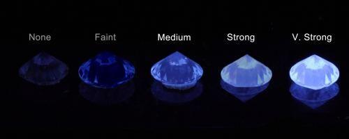 Il blog del diamante - Starlights Diamonds