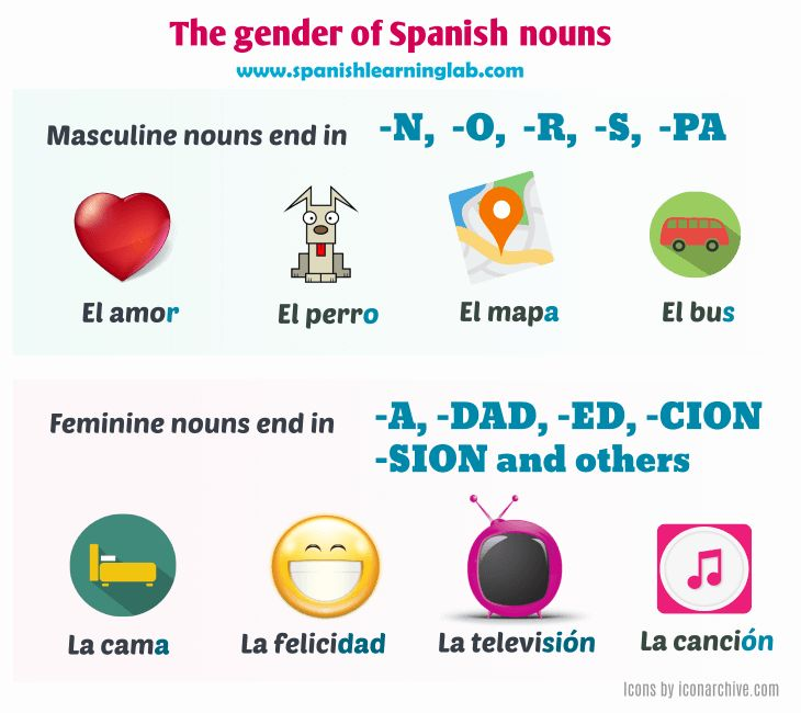 Spanish noun gender: rules, audio examples, exceptions & practice