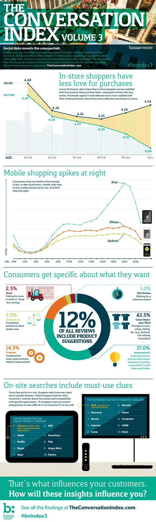 The Conversation Index Volume 3, Mar 2012: Insights from 11 million consumer conversations. Social data reveals the unexpected. See how time of day, social channels, and shopping experience impact satisfaction. #infographic #conversation #ecommerce: Social Data, Consumer Conversations, Data Visualization, Seo Jmhhacker, Ecommerce Infographics, Online Shopping