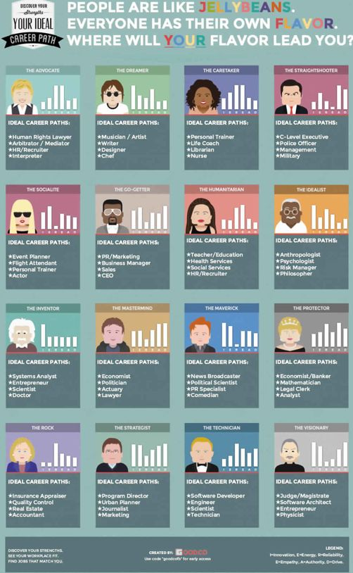 84 best career pathways infographics images on pinterest